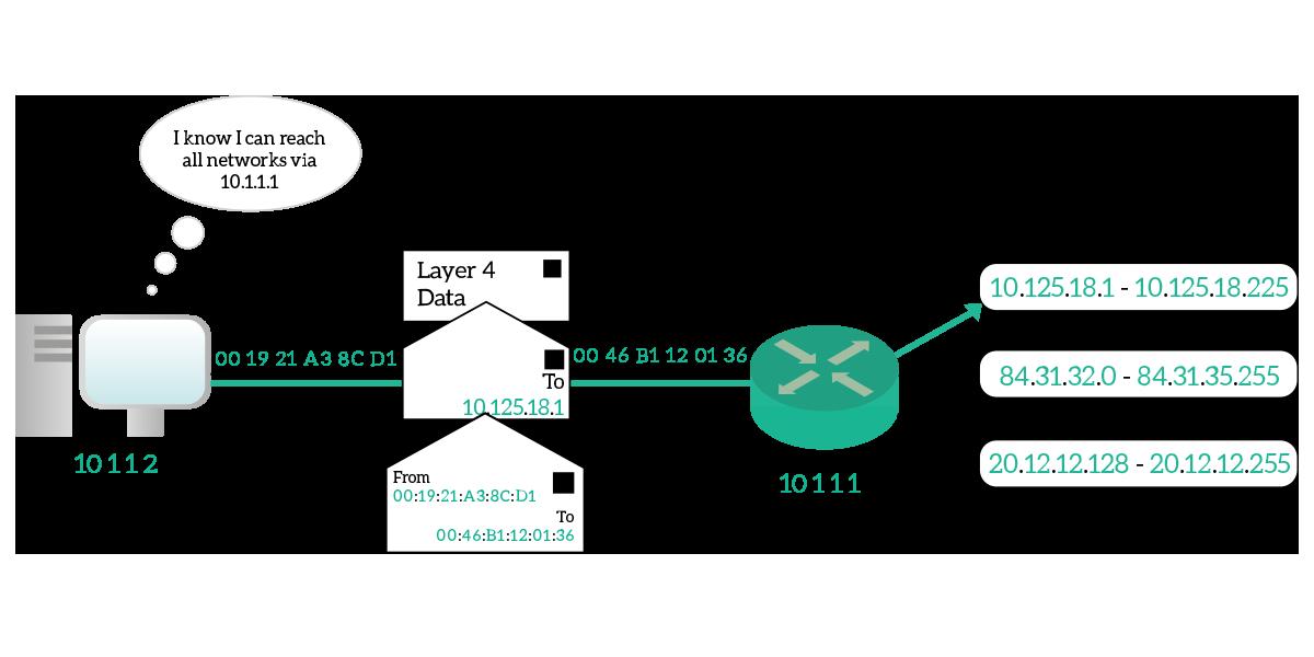 Network Layer: IPv4 Addressing and IPv4 Protocol - ICTShore com