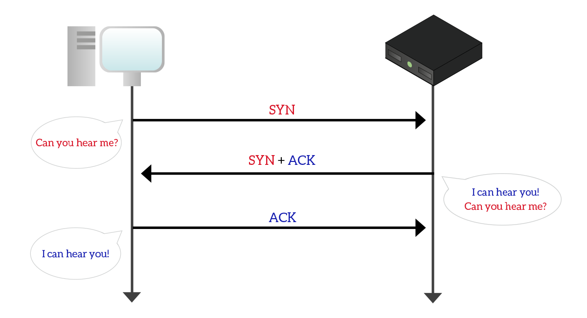 The Transport Layer: TCP and UDP - ICTShore com