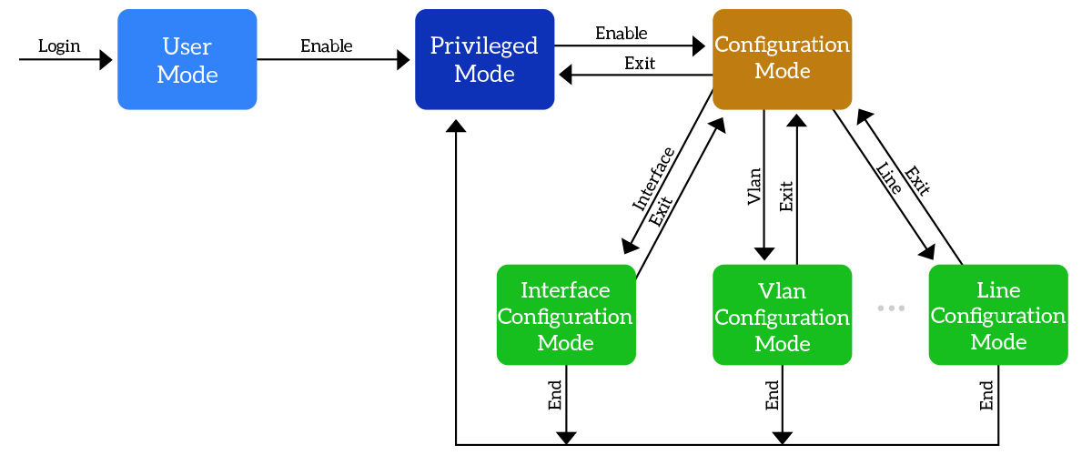 The network device: form factor and console access - ICTShore com