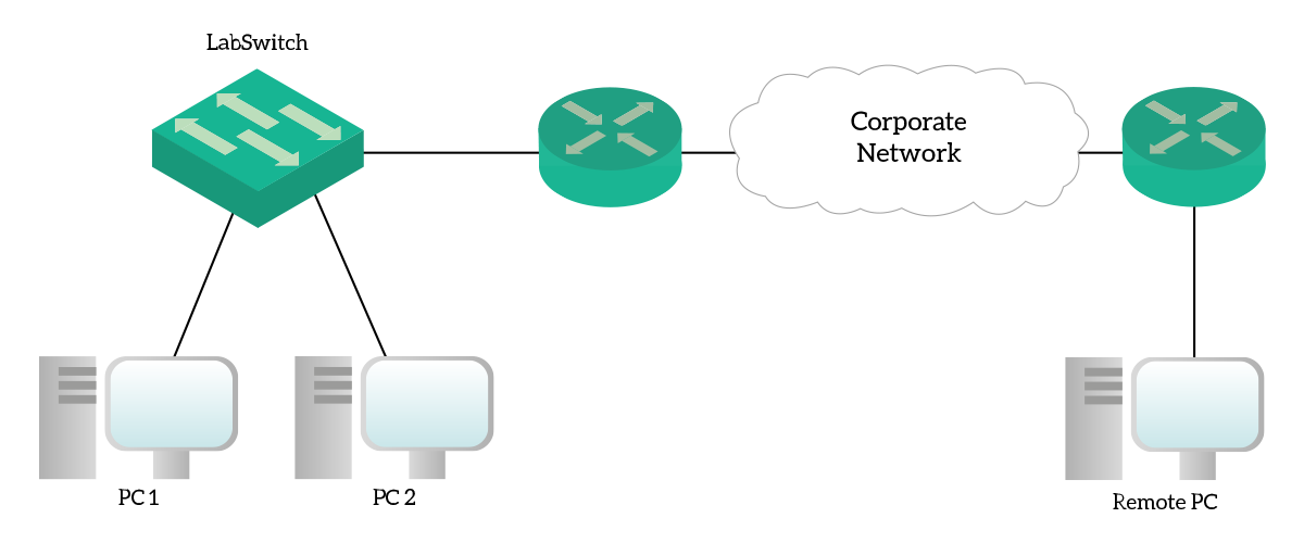 Switch configuration fundamentals for Cisco devices - ICTShore com