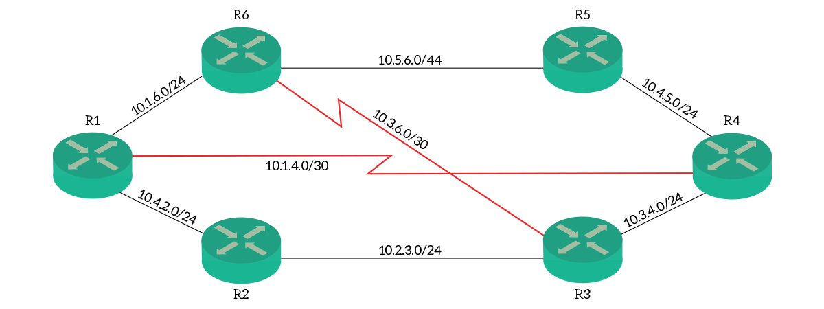 RIP Dynamic Routing: Understanding and Configuring