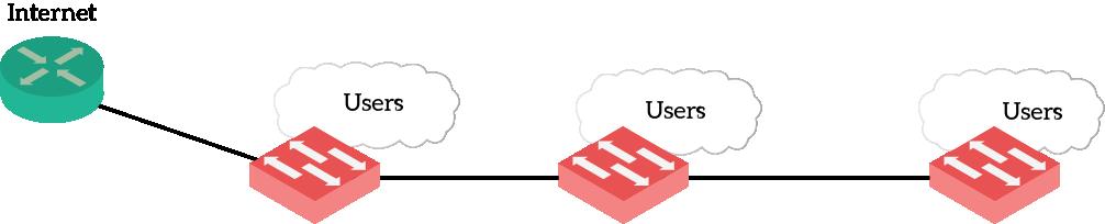 Cisco Three Tier Architecture Explained - ICTShore com