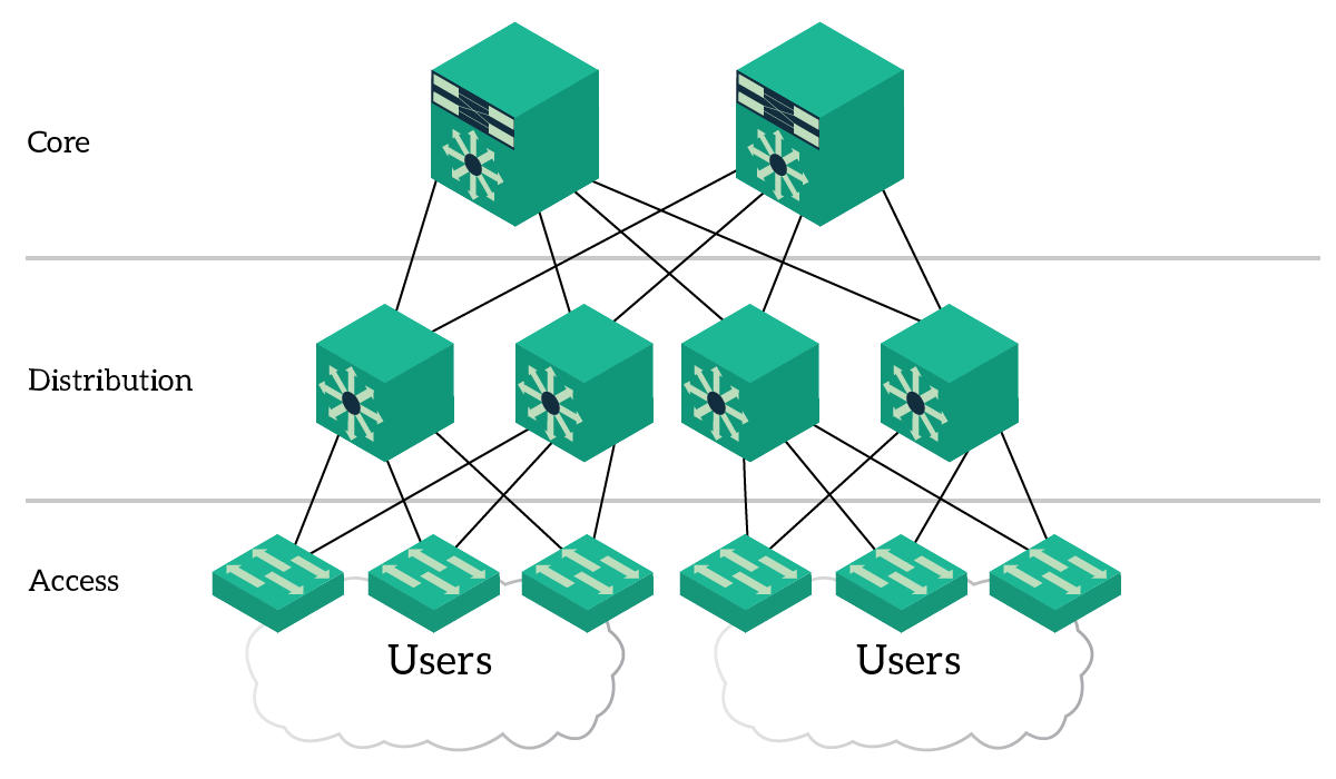 Cisco three tier architecture explained for Architecture 3 tiers