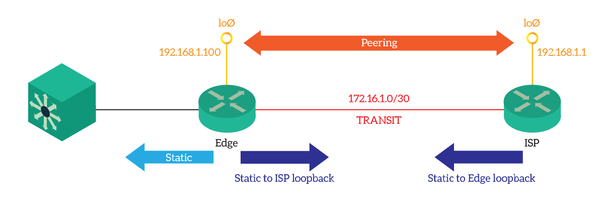 Configuring Single-Homed External BGP for the CCNA