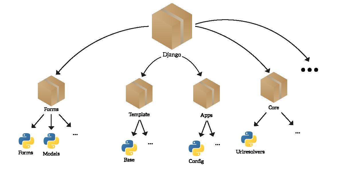 Python module example - ICTShore com