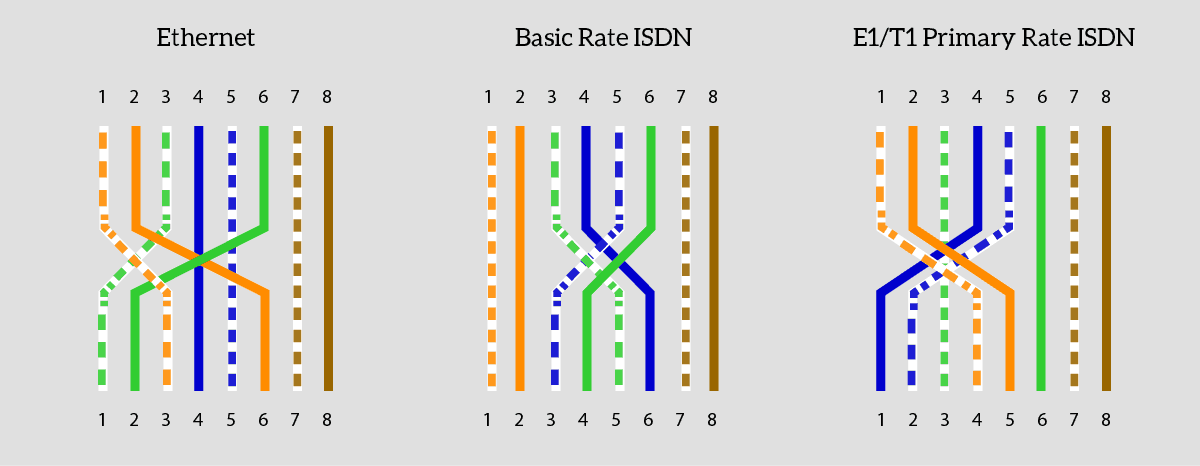 Cisco ISDN Configuration and Troubleshooting - ICTShore com