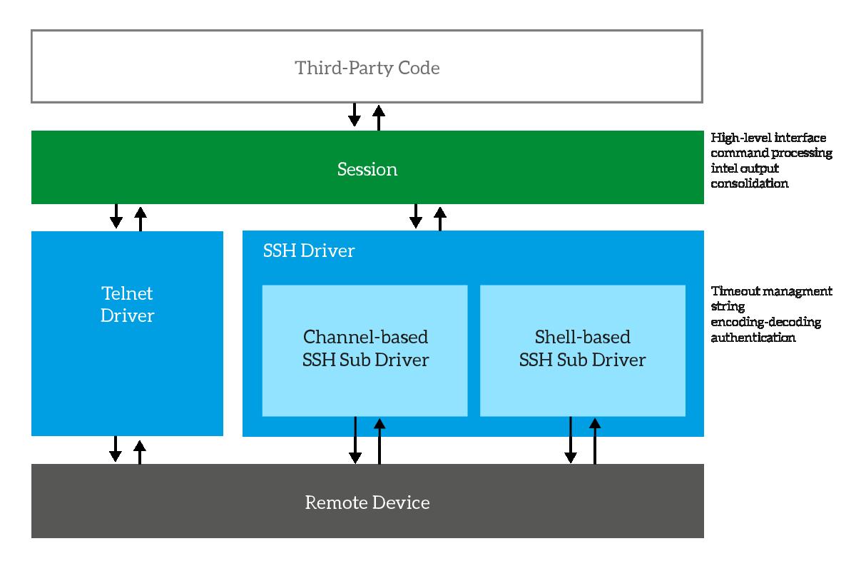 Python SSH and Telnet in 2 minutes with sdncore - ICTShore com