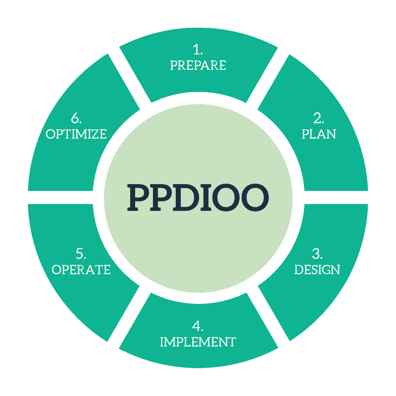 Introducing Cisco PPDIOO for Network Design - ICTShore com